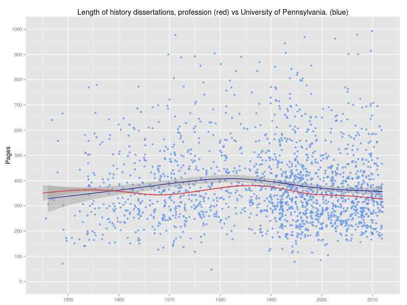 Dissertation university of pennsylvania
