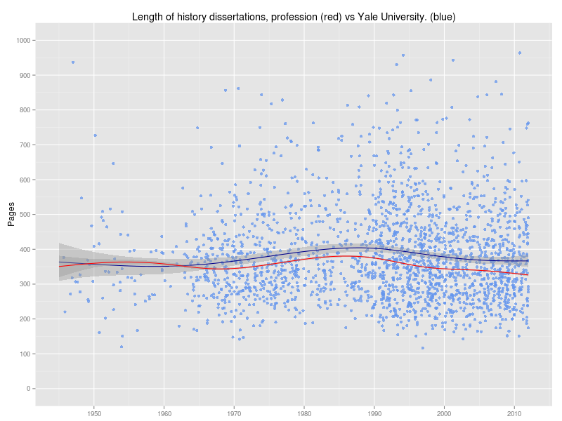 dissertations from yale university