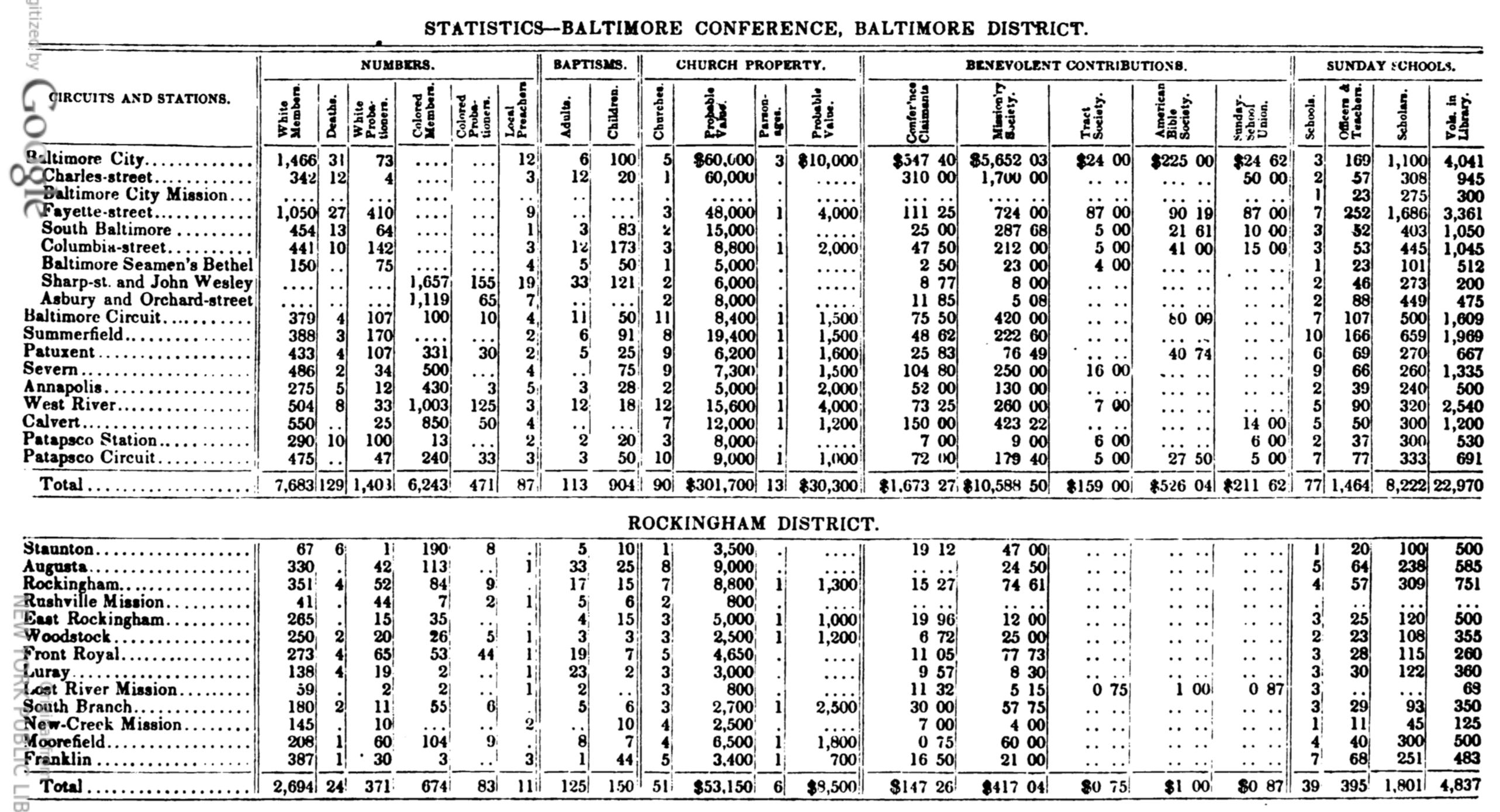 Table from Methodist minutes for 1787