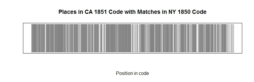 Places where the California 1851 code borrowed from the New York 1850 code.