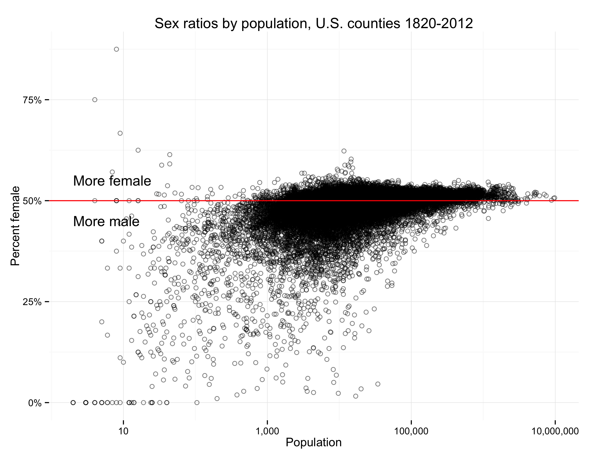 Sex ratios by population, U. S. counties 1820–2010. Data: \[NHGIS\](https://www.nhgis.org/).