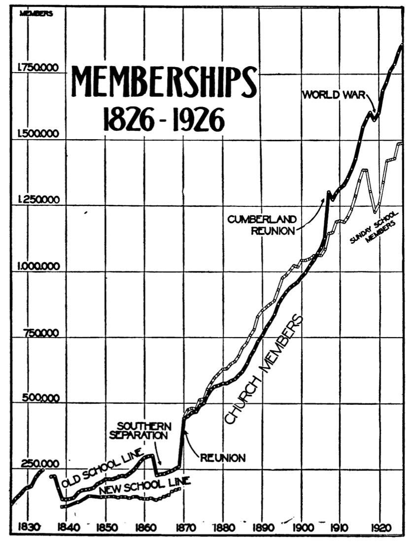 A chart of membership from Weber, p. 46.