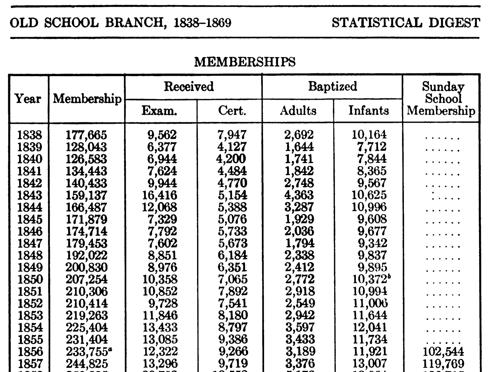 A table of membership figures from Weber, p. 12.