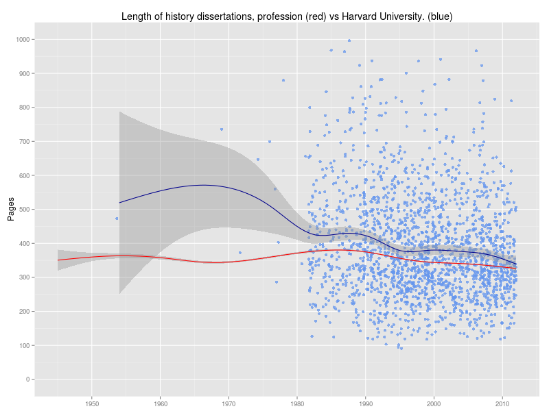 Doctoral dissertation length